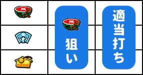 【CTザクザク七福神解析】通常時・ボーナス中の打ち方